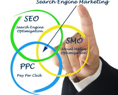 Image of what makes Search Marketing.